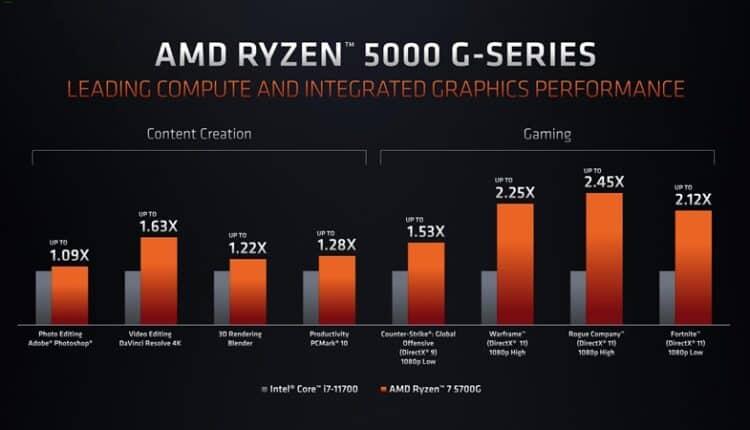 AMD Ryzen 5000G Serisi